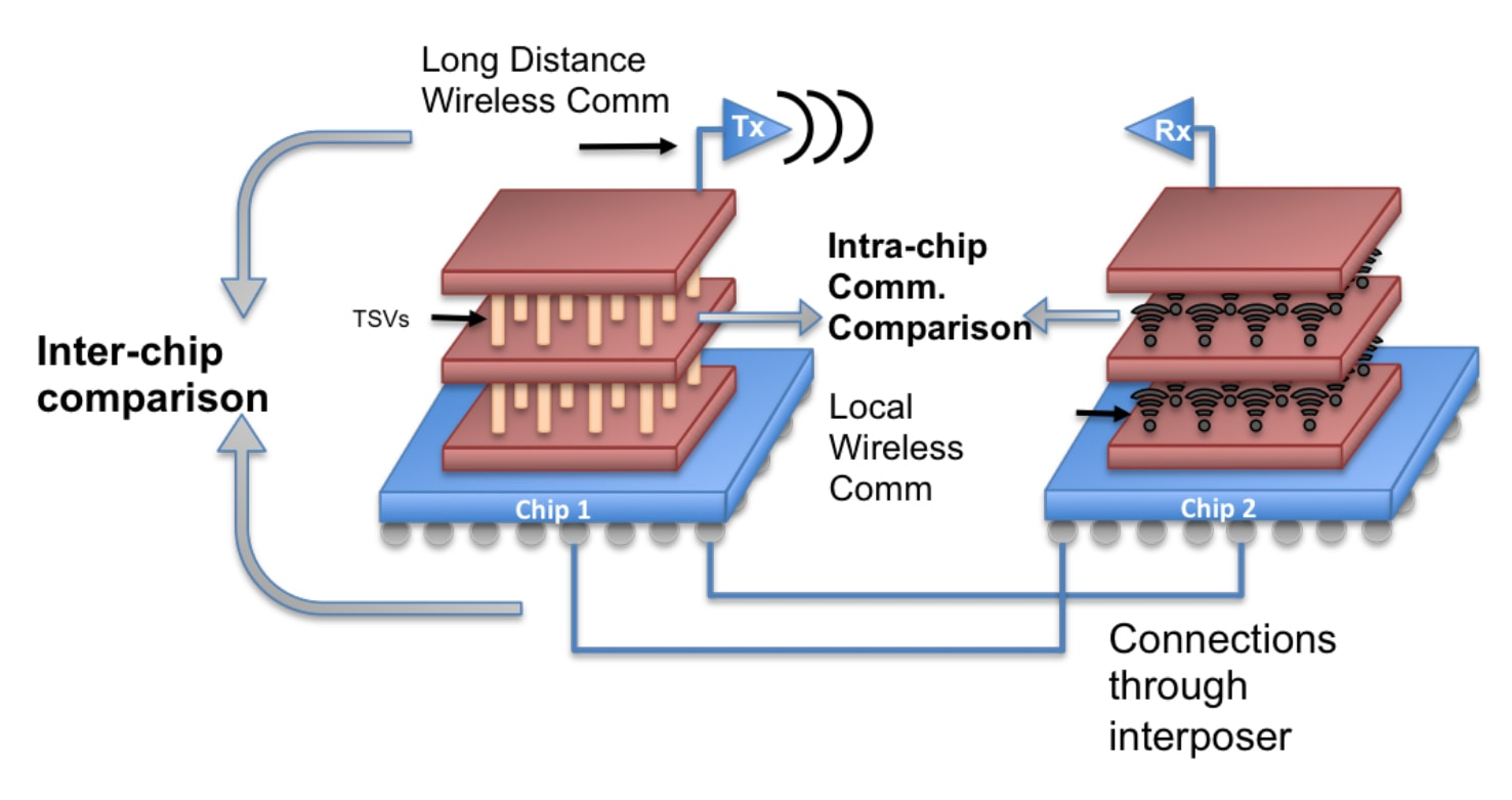 Terahertz Band Wireless Comm Via Graphene