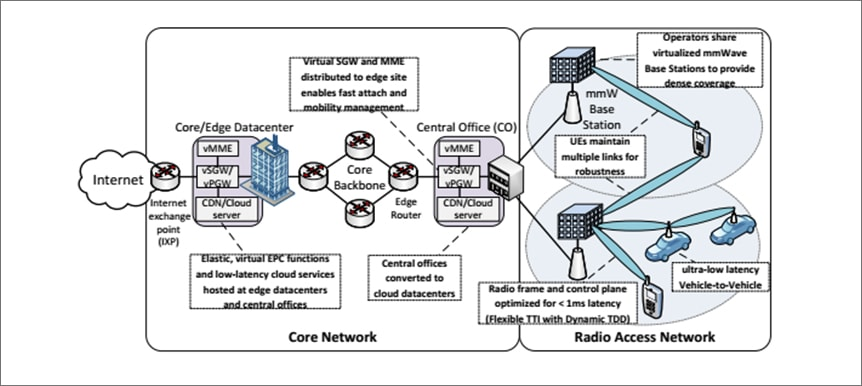 5-radio-access-network