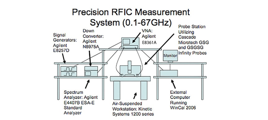 precision rfic measurement system