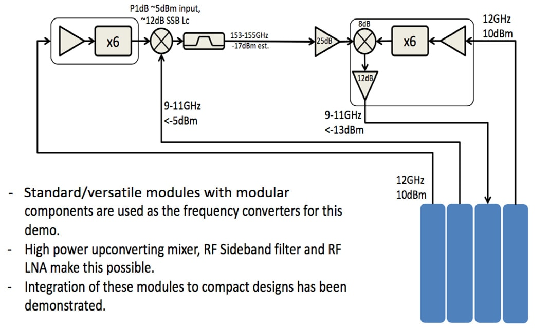 Channel Modeling Above 100 GHz - NYU WIRELESS