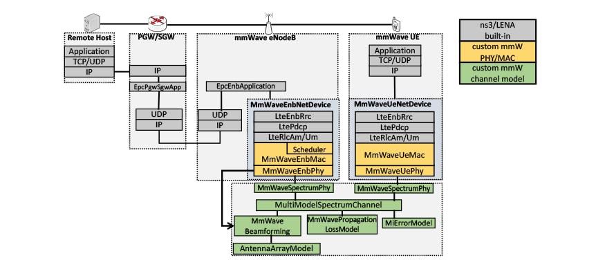 ns3 mmWave Cellular Network Simulator - NYU WIRELESS