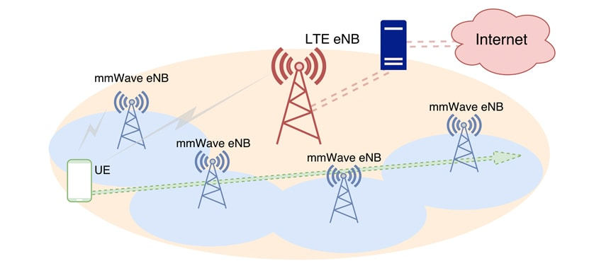 Multi-Connectivity / Handover - NYU WIRELESS