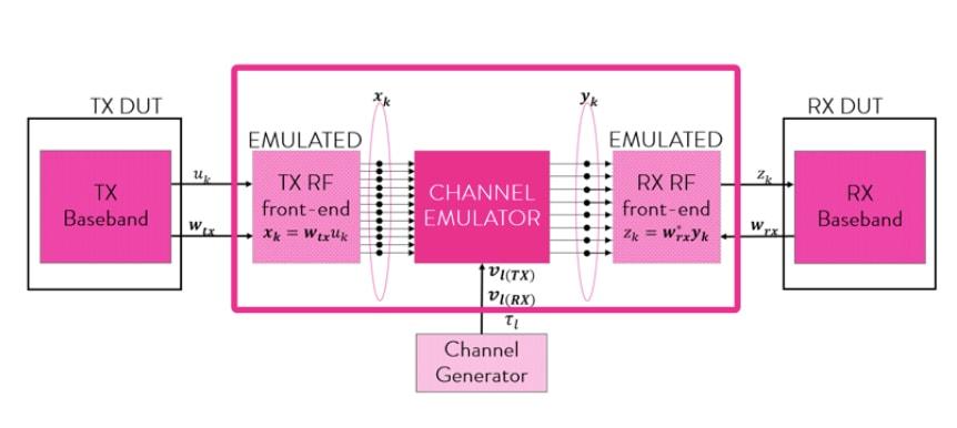 mmwave-channel-emulation