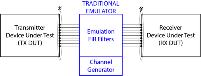 The existing emulation paradigm where the TX and RX DUTs interface with the emulator over RF with one cable per antenna element. This method of emulation is unsuitable for mmWave systems due to the prohibitive hardware cost, high computational complexity, and the inability to connect phased-array antennas to cables.