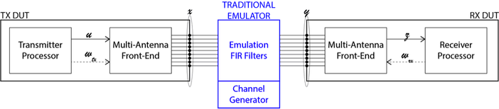 The existing emulation paradigm, with the internal structure of the TX and RX DUTs illustrated. Note that the beamforming operations are performed by the DUTs themselves.