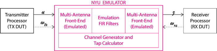 Fig. 2(b): The proposed emulation paradigm, where the Emulator performs not only the emulation of the wireless channel, but also of the beamforming antenna arrays on both the TX and RX. This design enables the hardware cost and computational complexity to be manageable, even when the number of antenna elements and bandwidth are both increased by an order of magnitude.