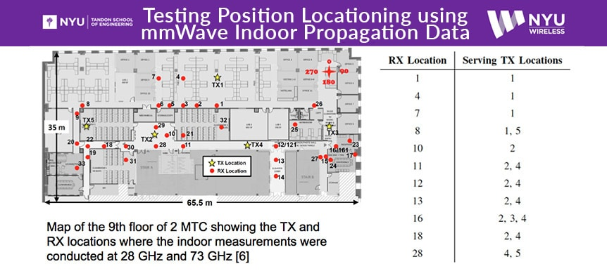 Position locationing using mmwave indoor propagation data